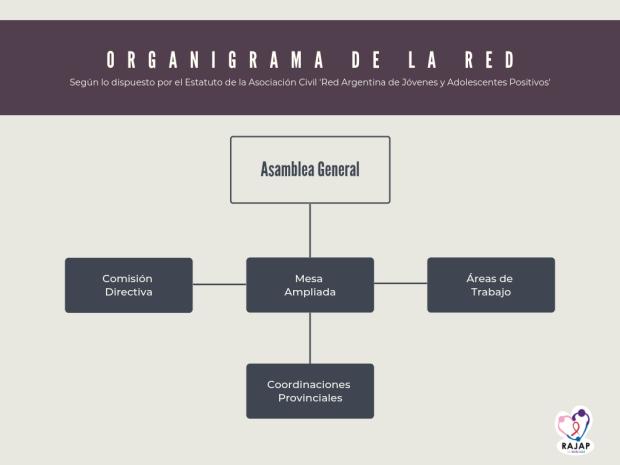 oRGANIGRAMA DE LA RED (2)